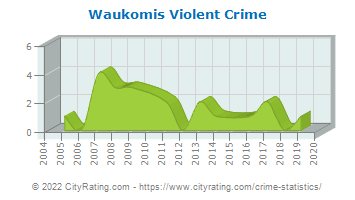 Waukomis Violent Crime