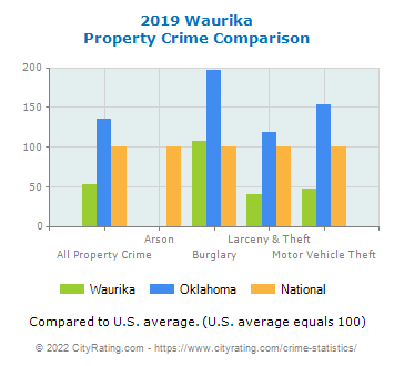 Waurika Property Crime vs. State and National Comparison