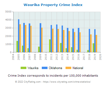 Waurika Property Crime vs. State and National Per Capita