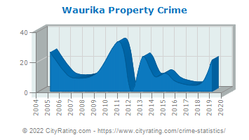Waurika Property Crime