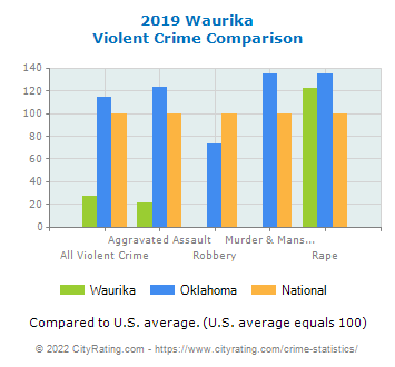 Waurika Violent Crime vs. State and National Comparison