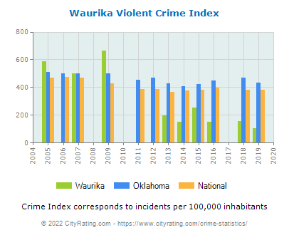 Waurika Violent Crime vs. State and National Per Capita