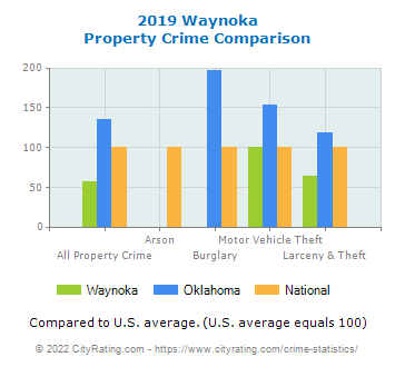 Waynoka Property Crime vs. State and National Comparison