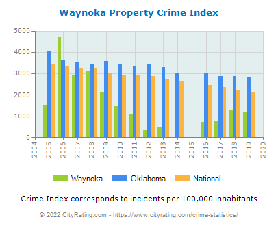 Waynoka Property Crime vs. State and National Per Capita