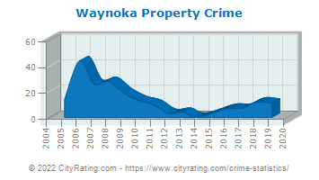 Waynoka Property Crime