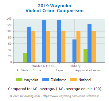 Waynoka Violent Crime vs. State and National Comparison