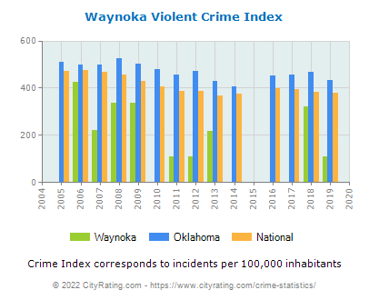 Waynoka Violent Crime vs. State and National Per Capita