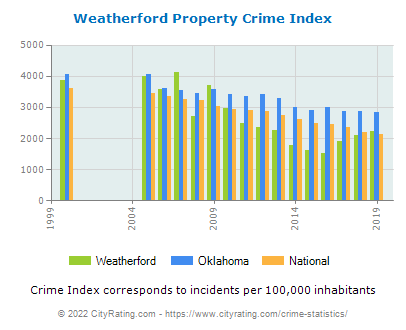 Weatherford Property Crime vs. State and National Per Capita