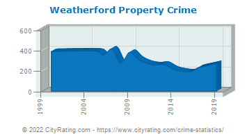 Weatherford Property Crime