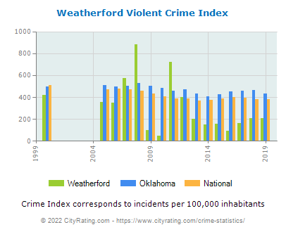 Weatherford Violent Crime vs. State and National Per Capita