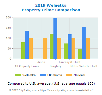 Weleetka Property Crime vs. State and National Comparison