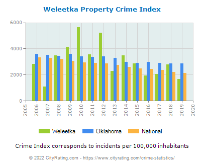 Weleetka Property Crime vs. State and National Per Capita