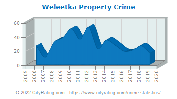 Weleetka Property Crime
