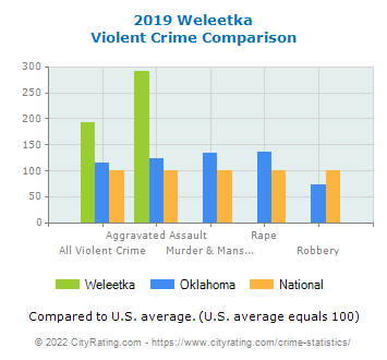 Weleetka Violent Crime vs. State and National Comparison