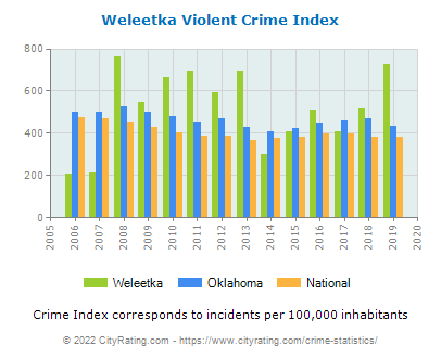 Weleetka Violent Crime vs. State and National Per Capita