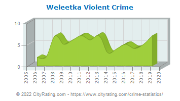 Weleetka Violent Crime