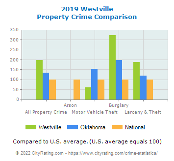 Westville Property Crime vs. State and National Comparison