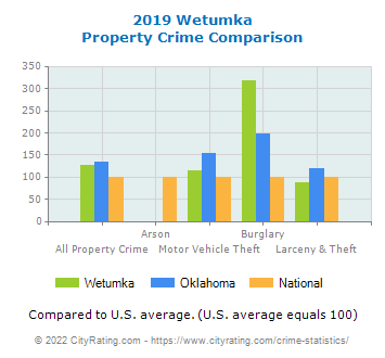 Wetumka Property Crime vs. State and National Comparison