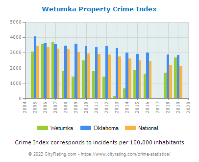 Wetumka Property Crime vs. State and National Per Capita