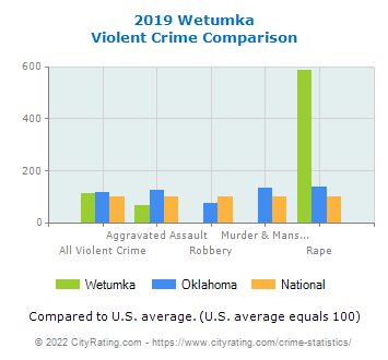 Wetumka Violent Crime vs. State and National Comparison