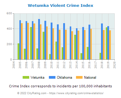 Wetumka Violent Crime vs. State and National Per Capita