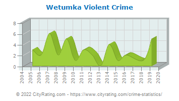Wetumka Violent Crime