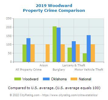Woodward Property Crime vs. State and National Comparison