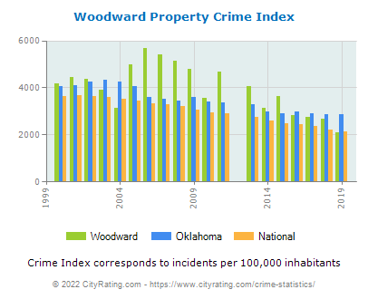 Woodward Property Crime vs. State and National Per Capita