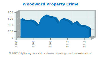 Woodward Property Crime