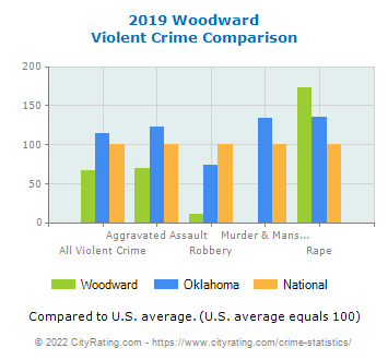 Woodward Violent Crime vs. State and National Comparison