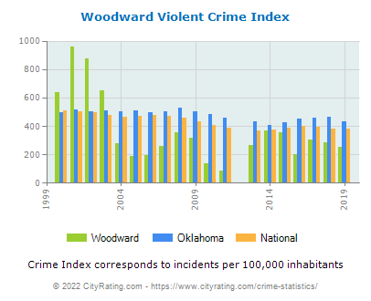 Woodward Violent Crime vs. State and National Per Capita