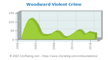 Woodward Violent Crime