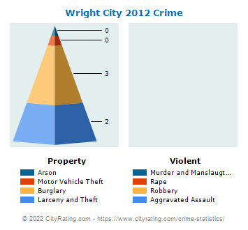 Wright City Crime 2012