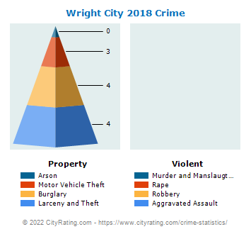Wright City Crime 2018
