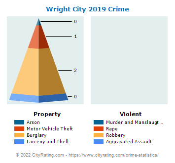 Wright City Crime 2019