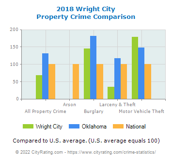 Wright City Property Crime vs. State and National Comparison