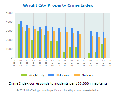 Wright City Property Crime vs. State and National Per Capita