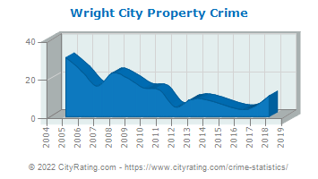 Wright City Property Crime