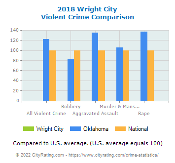 Wright City Violent Crime vs. State and National Comparison