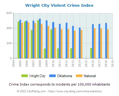 Wright City Violent Crime vs. State and National Per Capita