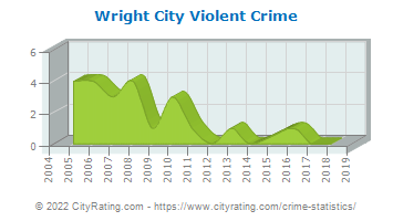Wright City Violent Crime