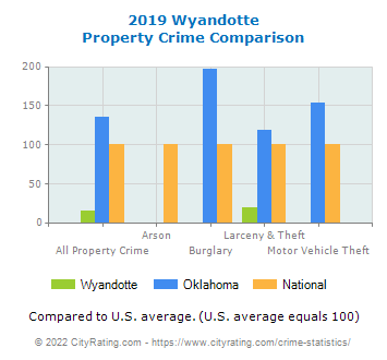 Wyandotte Property Crime vs. State and National Comparison