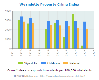 Wyandotte Property Crime vs. State and National Per Capita