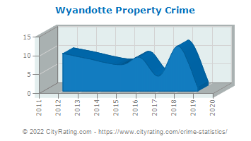 Wyandotte Property Crime