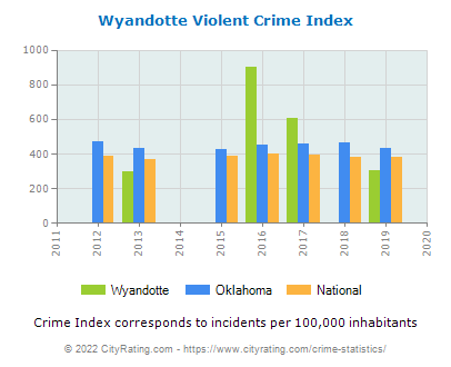 Wyandotte Violent Crime vs. State and National Per Capita