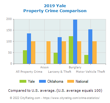 Yale Property Crime vs. State and National Comparison