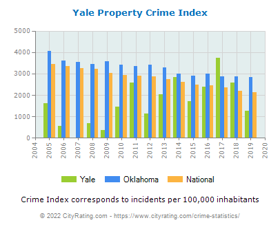 Yale Property Crime vs. State and National Per Capita