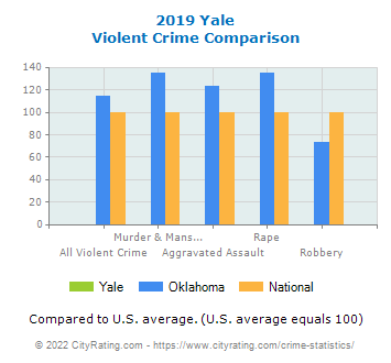 Yale Violent Crime vs. State and National Comparison