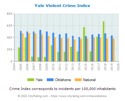 Yale Violent Crime vs. State and National Per Capita