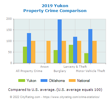 Yukon Property Crime vs. State and National Comparison
